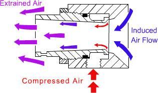 Air Amplifier Technical Data